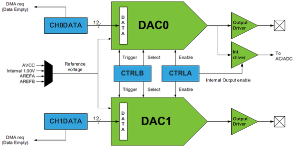 DAC-Internal-Block-Diagram