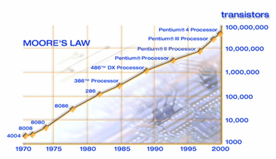 Moore's Law extends to cover human progress