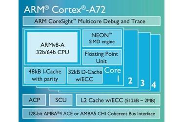 ARMcortexA72