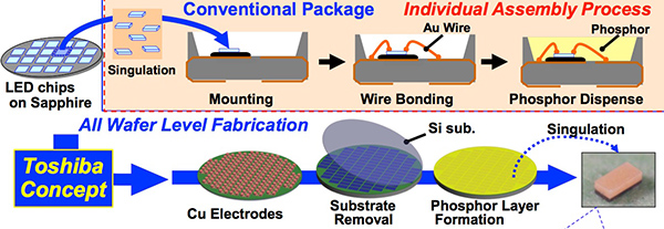 article-2015march-improved-silicon-substrate-fig3