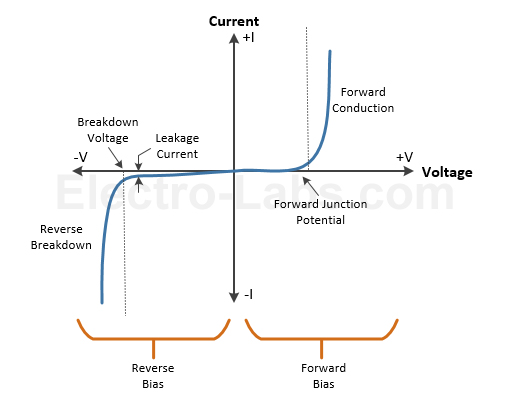diode-characteristic-curve