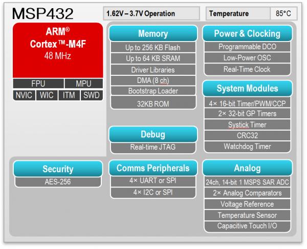 msp432-bd-lg