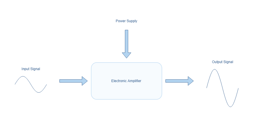 Flowchart of an electronic amplifier