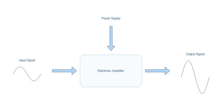Flowchart of an electronic amplifier