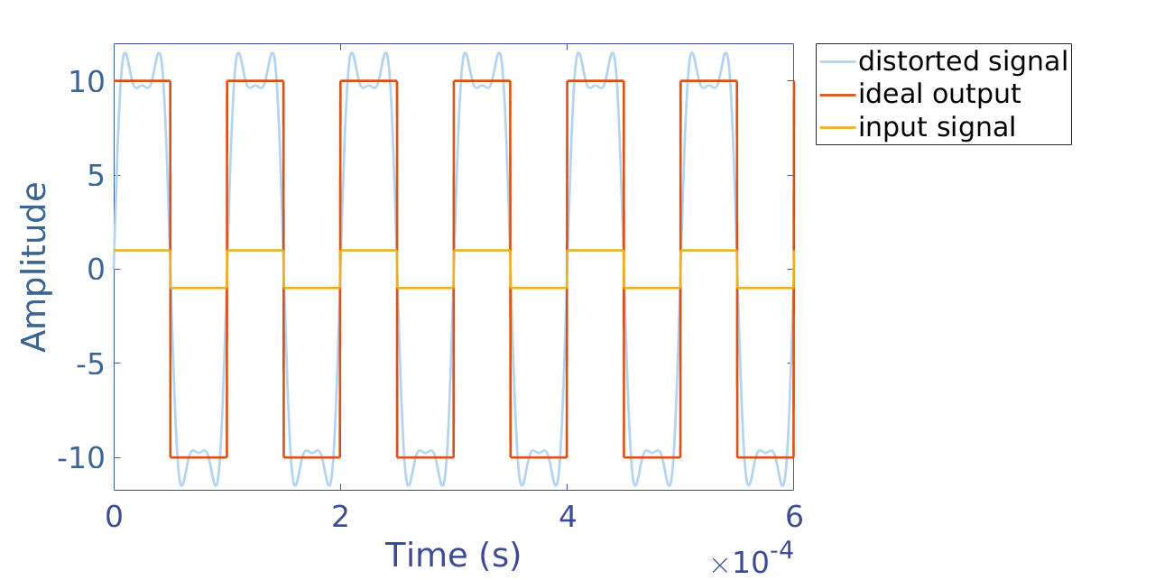 Figure 5 : Amplitude distortion of a square signal. Plotted using MatLab®