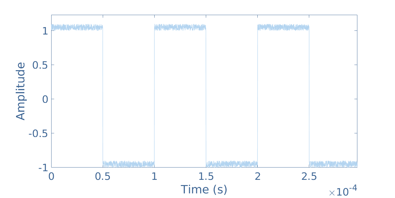 Figure 6 : A square signal affected by a noise of S/N=10. Plotted using MatLab®