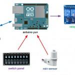 Irrighino – Arduino Yun Watering System