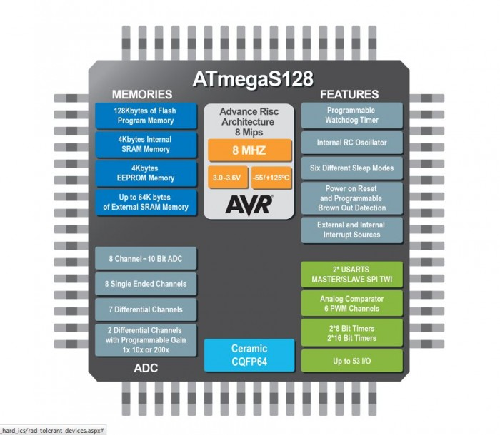 Rad tolerant megaAVR MCU for space & avionics applications