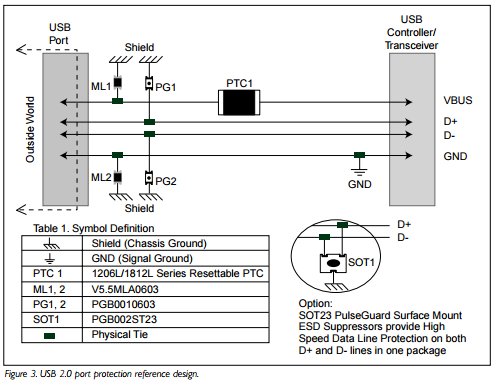 Protecting the USB from over voltage and overcurrent threats