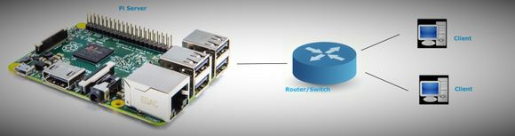 Setting Up Python web server for Raspberry Pi