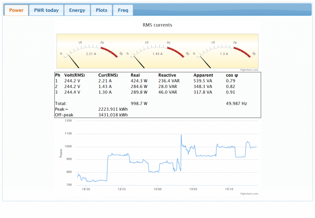 Home energy monitoring using Nucleo and Raspberry Pi