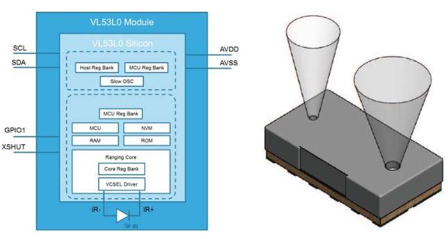 VL53L0 – Ultra-fast distance sensor