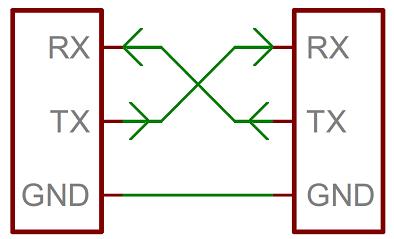 Serial Port Communication in C#