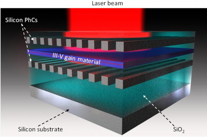 Lasers built on silicon are a step towards fully integrated photonics