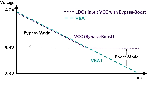 Choose the right step-up/down voltage regulator for portable applications