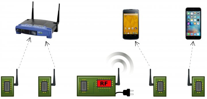 Passive Wi-Fi – Bringing Low Power to Wi-Fi Transmissions