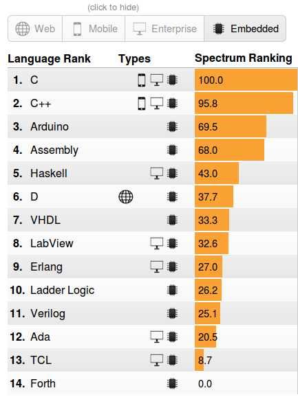 IEEE Ranking for Programming Languages – 2016