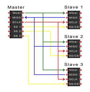 Introduction-to-SPI-Multiple-Slave-Configuration-Separate-Slave-Select