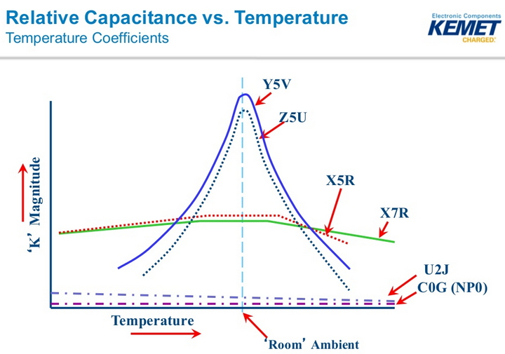 Temperature Coefficients diagram