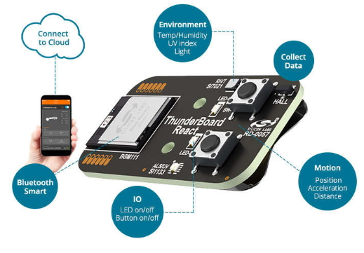 Thunderboard React – A New BT 4.2 IoT Kit From Silicon Labs