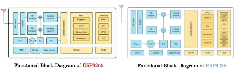 Comparing ESP8266 and ESP8285 Block Diagrams