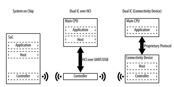 Using Bluetooth LE in Products