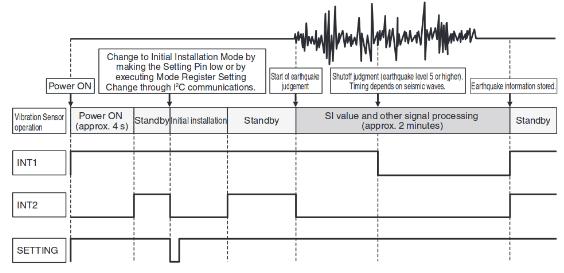 D7S - Operation Chart