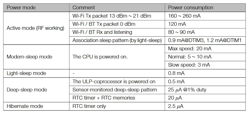 Power Consumption by Power Modes
