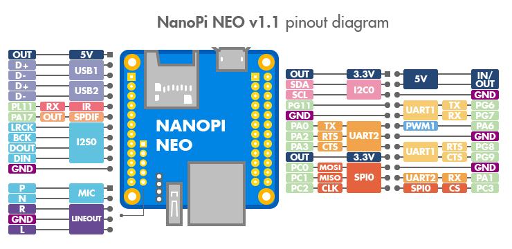 NanoPi-NEO_en_pinout