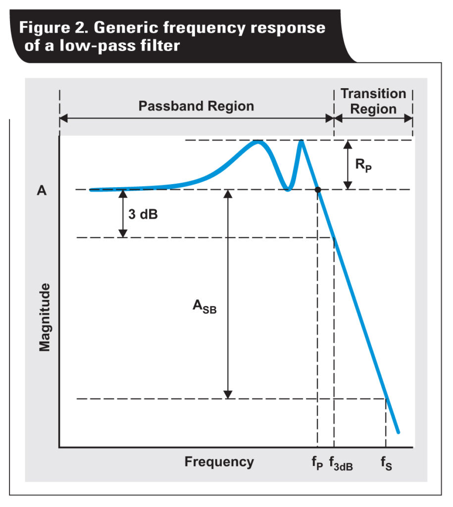 How to compare your circuit requirements to active-filter approximations
