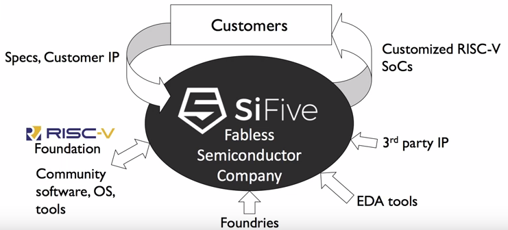An Open-Source SoCs with RISC-V From SiFive