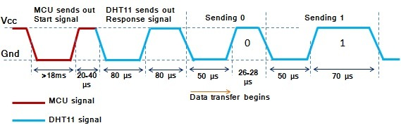 dht11_timing_diagram