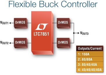 LTC7851 – Quad Output, Multiphase Step-Down Voltage Mode DC/DC Controller with Accurate Current Sharing