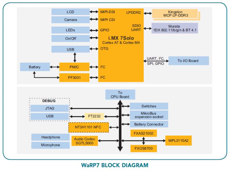 WaRP7 Architecture