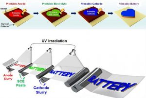 Printable battery paves the way for custom-shape power sources