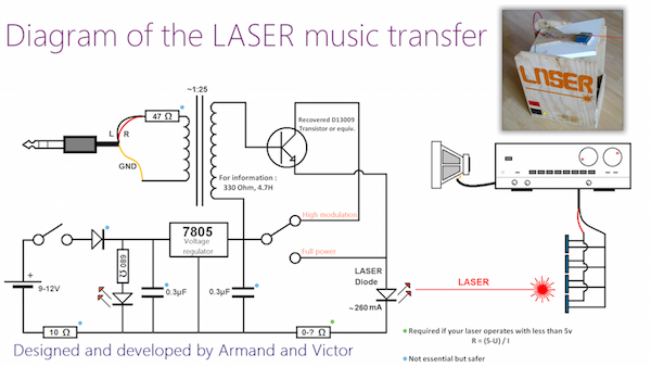 Laser for sending music over a distance