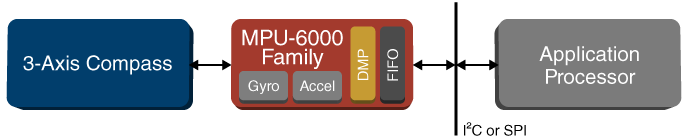 mpu-6000-family-diagram