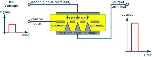 Evince raises £750,240 to develop diamond-based electronics