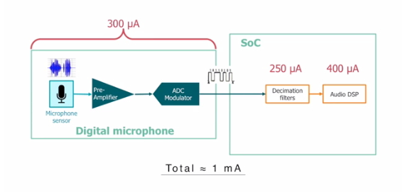 Whisper Trigger – An Ultra-low Power Voice Detector