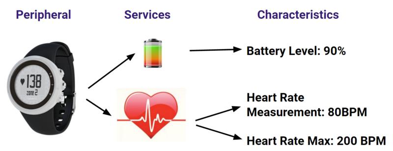Web-Bluetooth Devices Integration