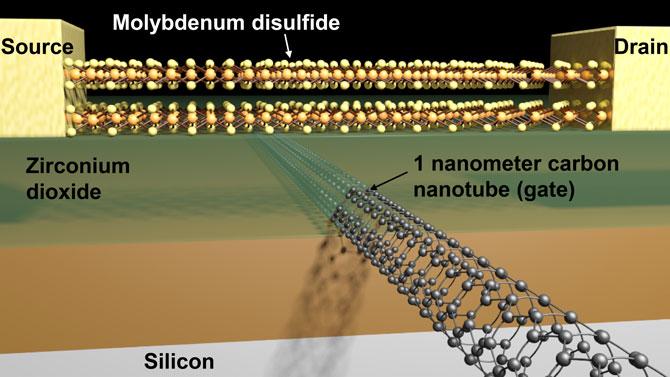The Tiniest 1nm Gate Transistor