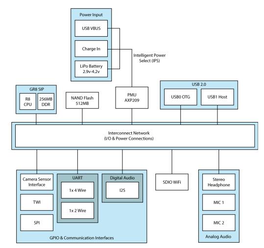 C.H.I.P Pro block diagram