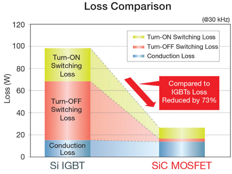 Loss Comparison between Silicon IGBT and SiC MOSFETs