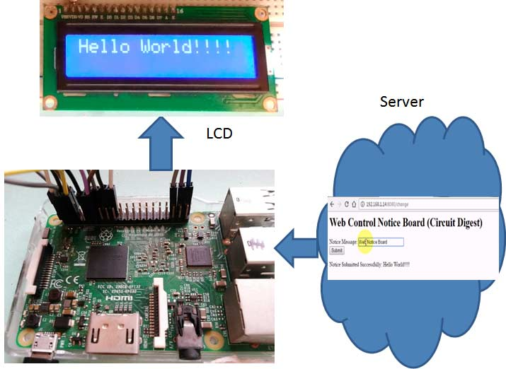 Web Controlled IoT Notice Board Using Raspberry Pi 3