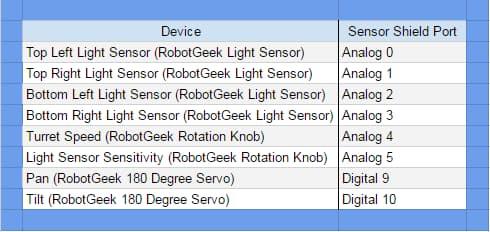 Wiring list of servo and Arduino : Sun tracker