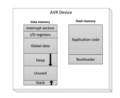 Schematic view of AVR memories