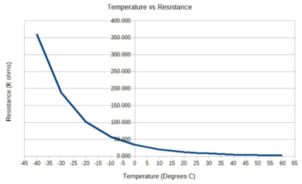 temperature-measurement-ntc-thermistors-fig3