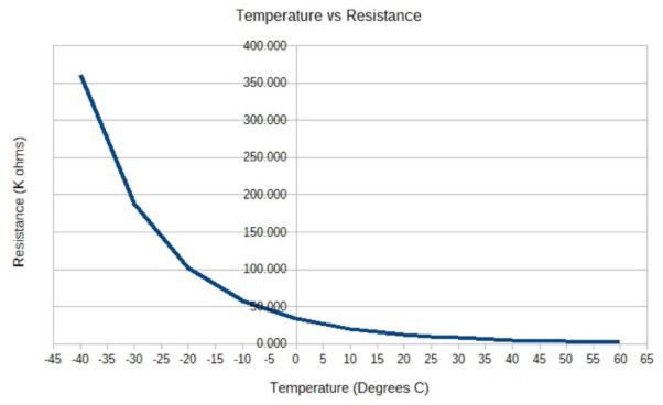 Temperature Measurement with NTC Thermistors