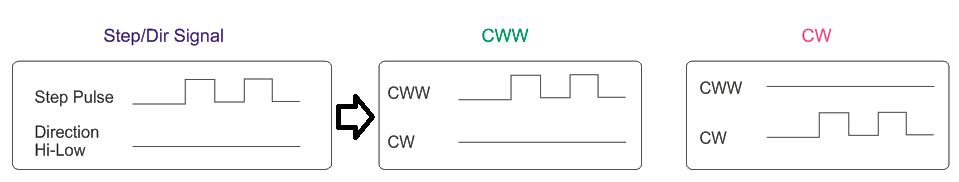 STEP-DIR-SIGNAL-TO-CW-CWW-SIGNAL-CONVERTER-Signal-Diagram