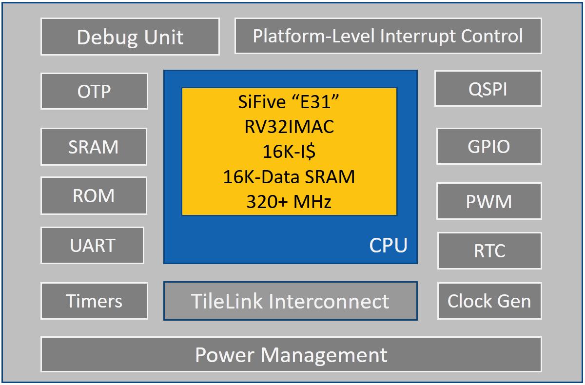 HiFive1, An Open-Source RISC-V Development Kit